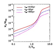 Figure 1. The metallicity – dust-to-gas ratio. Zcr is the critical metallicity, M_d is the dust amount, and M_ISM is the mass of the interstellar medium. Tau_SF is the star formation timescale from 0.5 to 50 Gyr (billion years).
